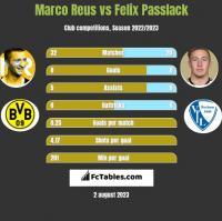Marco Reus vs Felix Passlack h2h player stats