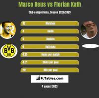 Marco Reus vs Florian Kath h2h player stats