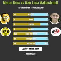 Marco Reus vs Gian-Luca Waldschmidt h2h player stats