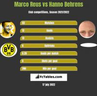 Marco Reus vs Hanno Behrens h2h player stats