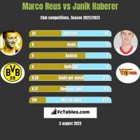Marco Reus vs Janik Haberer h2h player stats