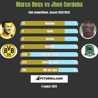 Marco Reus vs Jhon Cordoba h2h player stats