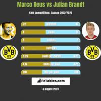 Marco Reus vs Julian Brandt h2h player stats