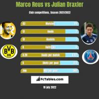 Marco Reus vs Julian Draxler h2h player stats