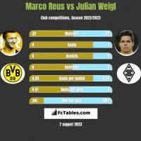 Marco Reus vs Julian Weigl h2h player stats