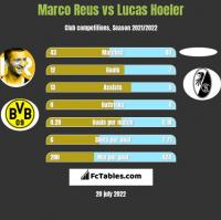 Marco Reus vs Lucas Hoeler h2h player stats