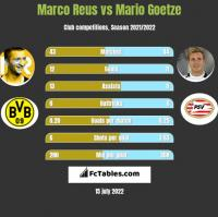 Marco Reus vs Mario Goetze h2h player stats