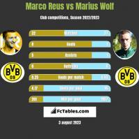 Marco Reus vs Marius Wolf h2h player stats
