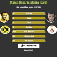 Marco Reus vs Mauro Icardi h2h player stats