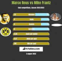 Marco Reus vs Mike Frantz h2h player stats