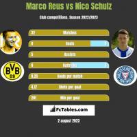 Marco Reus vs Nico Schulz h2h player stats