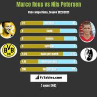 Marco Reus vs Nils Petersen h2h player stats