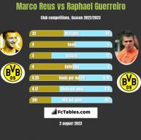 Marco Reus vs Raphael Guerreiro h2h player stats
