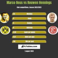 Marco Reus vs Rouwen Hennings h2h player stats