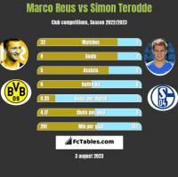Marco Reus vs Simon Terodde h2h player stats