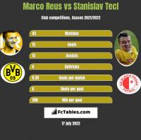 Marco Reus vs Stanislav Tecl h2h player stats