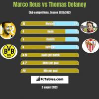 Marco Reus vs Thomas Delaney h2h player stats