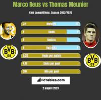 Marco Reus vs Thomas Meunier h2h player stats