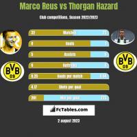 Marco Reus vs Thorgan Hazard h2h player stats