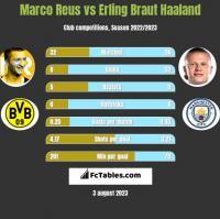 Marco Reus vs Erling Braut Haaland h2h player stats