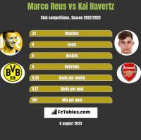 Marco Reus vs Kai Havertz h2h player stats