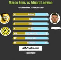 Marco Reus vs Eduard Loewen h2h player stats