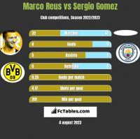 Marco Reus vs Sergio Gomez h2h player stats