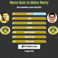 Marco Reus vs Mateu Morey h2h player stats
