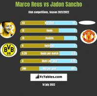 Marco Reus vs Jadon Sancho h2h player stats
