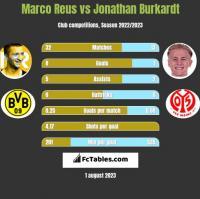 Marco Reus vs Jonathan Burkardt h2h player stats
