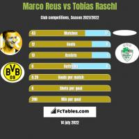 Marco Reus vs Tobias Raschl h2h player stats
