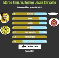 Marco Reus vs Reinier Jesus Carvalho h2h player stats