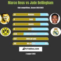 Marco Reus vs Jude Bellingham h2h player stats