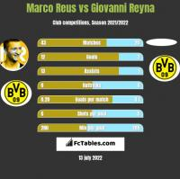 Marco Reus vs Giovanni Reyna h2h player stats