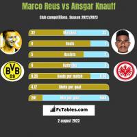 Marco Reus vs Ansgar Knauff h2h player stats