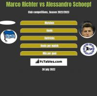 Marco Richter vs Alessandro Schoepf h2h player stats