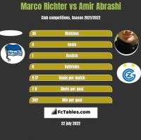 Marco Richter vs Amir Abrashi h2h player stats