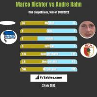 Marco Richter vs Andre Hahn h2h player stats