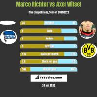 Marco Richter vs Axel Witsel h2h player stats