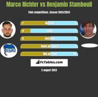 Marco Richter vs Benjamin Stambouli h2h player stats
