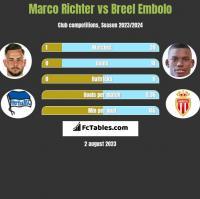 Marco Richter vs Breel Embolo h2h player stats