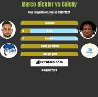 Marco Richter vs Caiuby h2h player stats