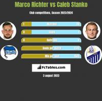 Marco Richter vs Caleb Stanko h2h player stats