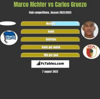Marco Richter vs Carlos Gruezo h2h player stats