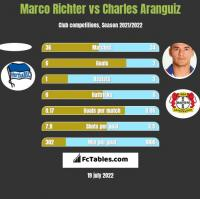Marco Richter vs Charles Aranguiz h2h player stats