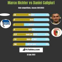 Marco Richter vs Daniel Caligiuri h2h player stats