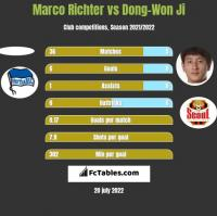 Marco Richter vs Dong-Won Ji h2h player stats