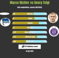 Marco Richter vs Georg Teigl h2h player stats