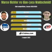 Marco Richter vs Gian-Luca Waldschmidt h2h player stats