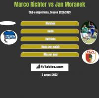 Marco Richter vs Jan Moravek h2h player stats
